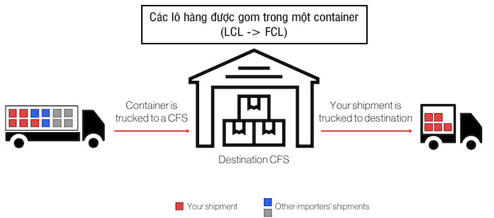CFS-container-consolidated