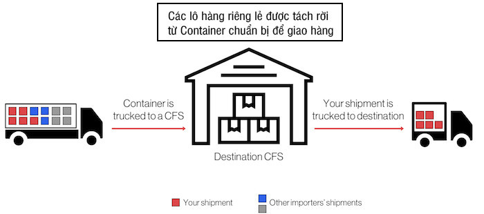 CFS-container-unconsolidated